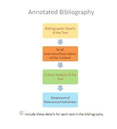 How to Do a Bibliography on Powerpoint Chroncom